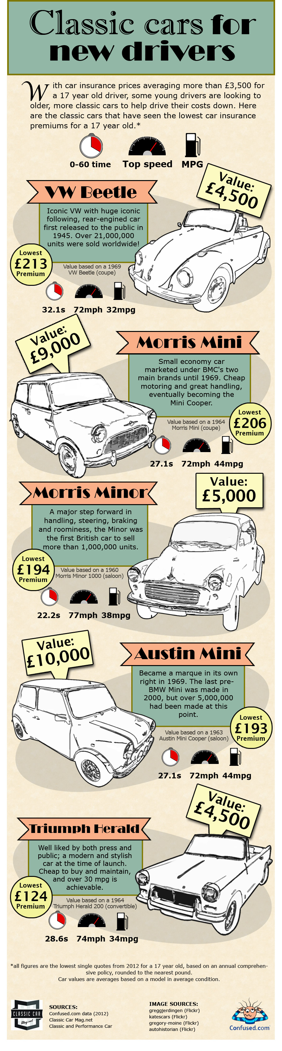 classic-cars-young-drivers-infographic