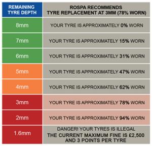 tyre-depth-chart